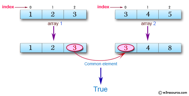 JavaScript: Check whether there is at least one element which occurs in two given sorted arrays of integers.