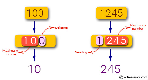 JavaScript: Find the maximum number from a given positive integer by deleting exactly one digit of the given number.