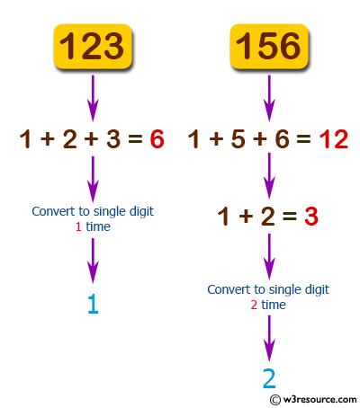 JavaScript: Find the number of times to replace a given number with the sum of its digits until it convert to a single digit number.