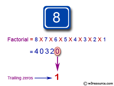 JavaScript: Find the number of trailing zeros in the decimal representation of the factorial of a given number.