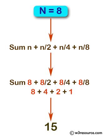 JavaScript: Calculate the sum of n + n/2 + n/4 + n/8 + .....