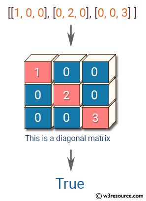 JavaScript: Check whether a matrix is a diagonal matrix or not.