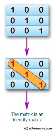 JavaScript: Check whether a given matrix is an identity matrix.