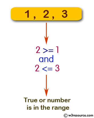 JavaScript: Check whether a given number is in a given range.