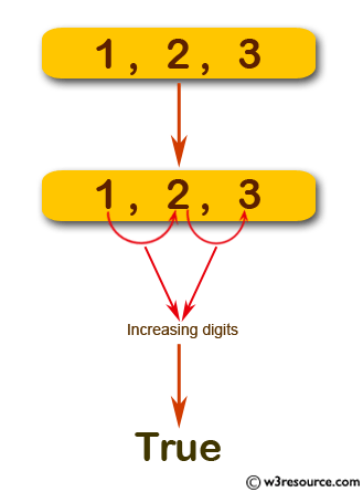 JavaScript: Check whether a given integer has an increasing digits sequence.