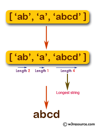 JavaScript: Find the longest string from a given array.