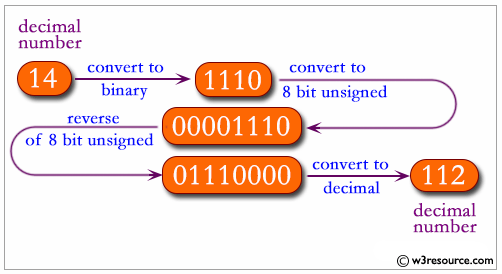 JavaScript: Reverse the order of the bits in a given integer.