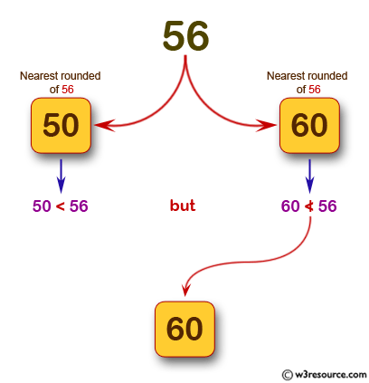 JavaScript: Find the smallest round number that is not less than a given value.