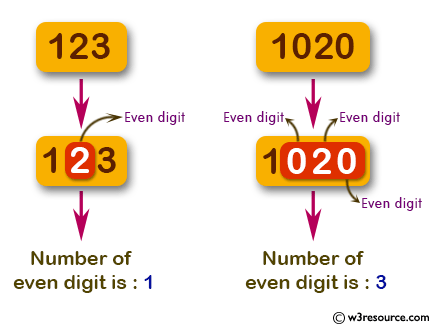 JavaScript: Find the number of even digits in a given integer.