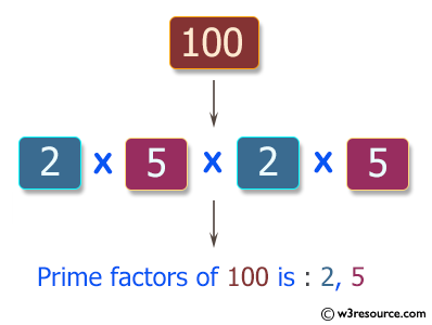 JavaScript: Find all distinct prime factors of a given integer.