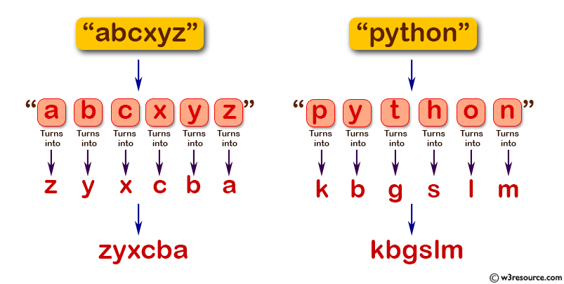 JavaScript: Change the characters (lower case) in a string where a turns into z, b turns into y, c turns into x, ..., n turns into m, m turns into n, ..., z turns into a.