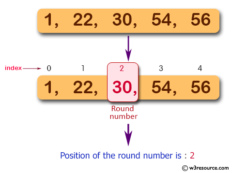 JavaScript: Find the position of a rightmost round number in an array of integers. Returns 0 if there are no round number.