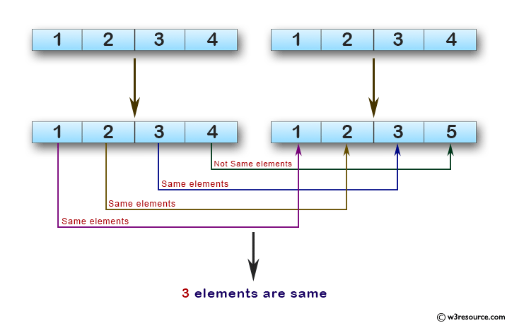JavaScript: Find the number of elements which presents in both of the given arrays.
