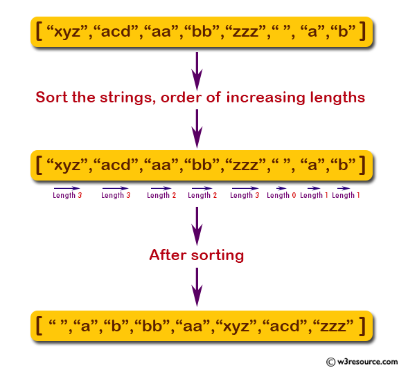 JavaScript: Sort the strings of a given array of strings in the order of increasing lengths.