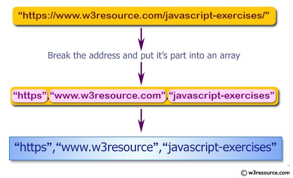 JavaScript: Break an address of an url and put it's part into an array.