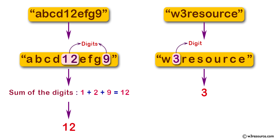 JavaScript: Compute the sum of all digits that occur in a given string.