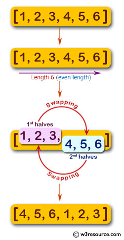 JavaScript basic: Swap two halves of a given array of integers of