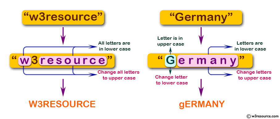 JavaScript: Change the capitalization of all letters in a given string.