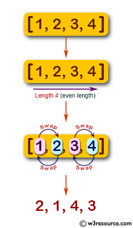 JavaScript: Swap pairs of adjacent digits of a given integer of even length.