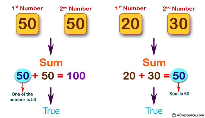 JavaScript: Check two given numbers and return true if one of the number is 50 or if their sum is 50