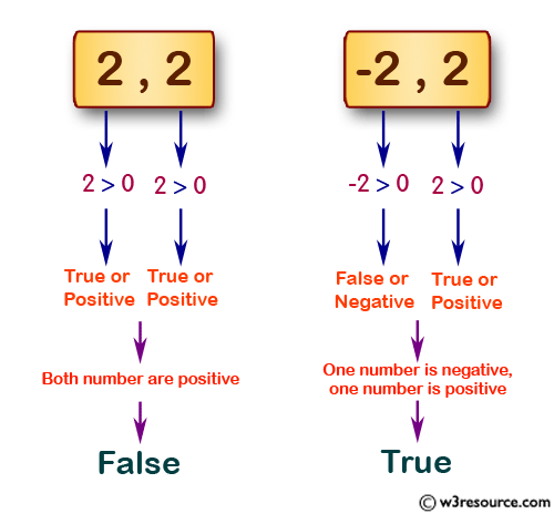 JavaScript: Check two given integers, one is positive and one is negative