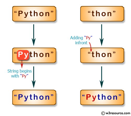 JavaScript: Create a new string adding