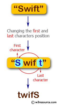 JavaScript: Create a new string from a given string changing the position of first and last characters