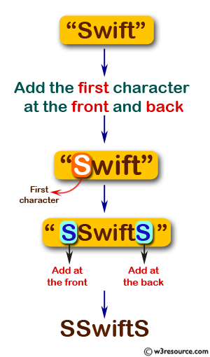 JavaScript: Create a new string from a given string with the first character of the given string added at the front and back