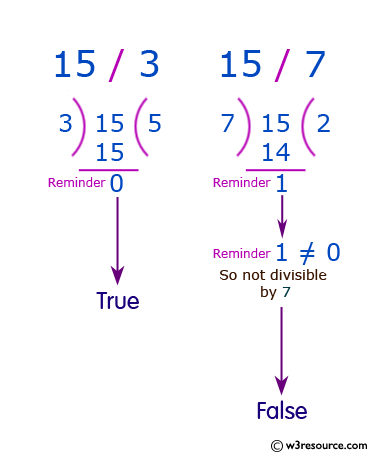 JavaScript: Check if a given positive number is a multiple of 3 or a multiple of 7
