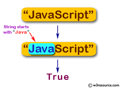 JavaScript: Check whether a string starts with 'Java' and false otherwise