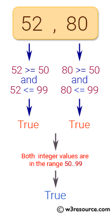JavaScript: Check whether two given integer values are in the range 50..99