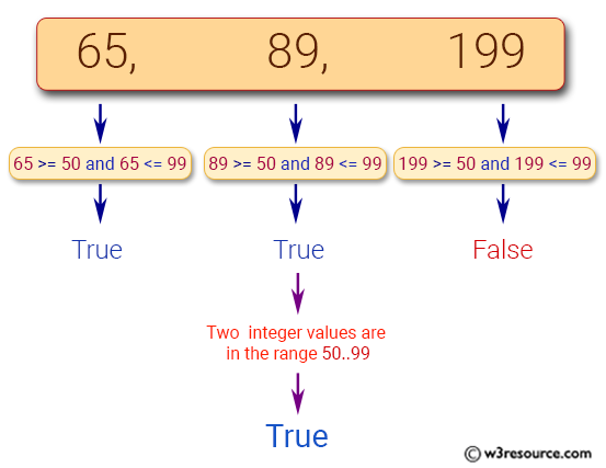 JavaScript: Check whether three given integer values are in the range 50..99