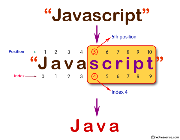 JavaScript: Check whether a string 'Script' presents at 5th (index 4) position in a given string