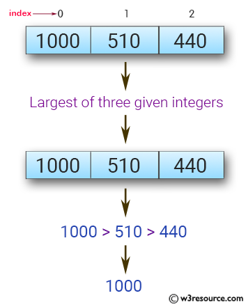 JavaScript: Find the largest of three given integers