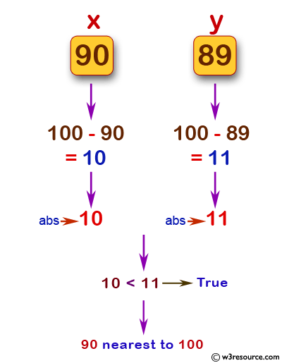 JavaScript: Find a value which is nearest to 100 from two different given integer values