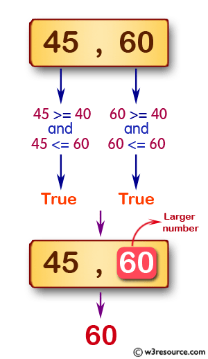 JavaScript: Find the larger number from the two given positive integers