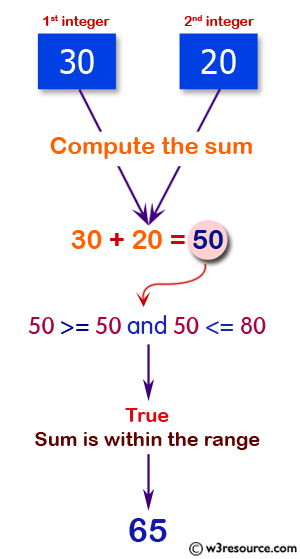 JavaScript: Compute the sum of the two given integers