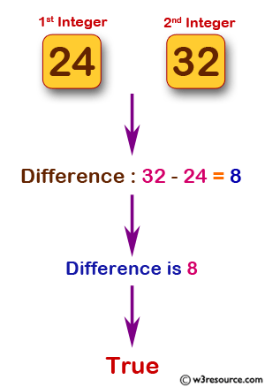 JavaScript: Check from two given integers whether one of them is 8 or their sum or difference is 8