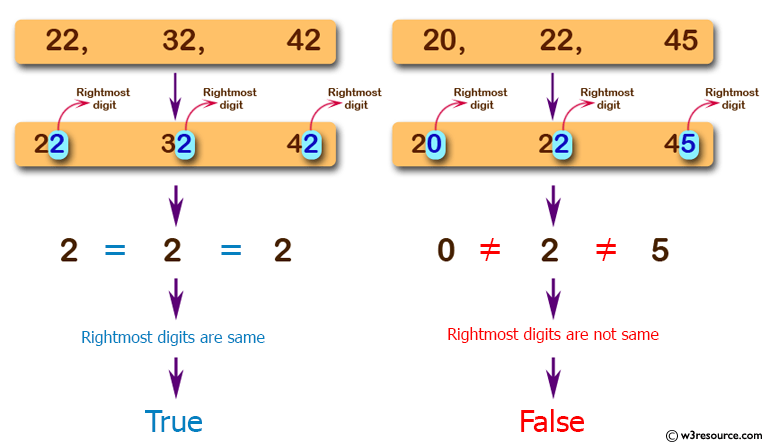 JavaScript: Check from three given numbers that two or all of them have the same rightmost digit