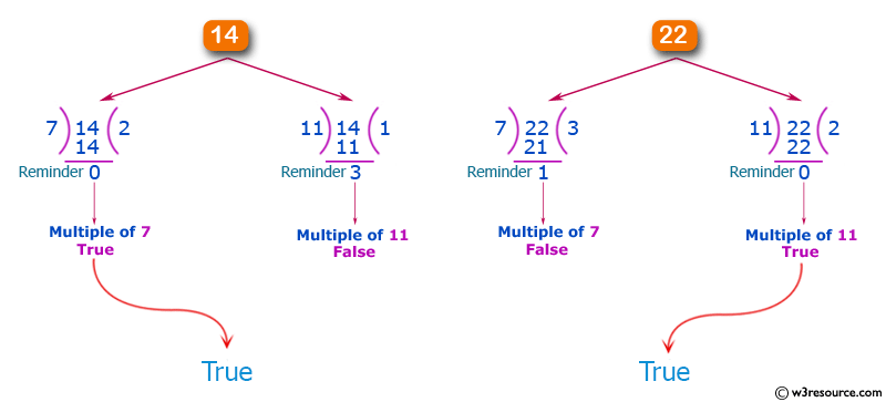 JavaScript: Check from two given non-negative integers that whether one of the number is multiple of 7 or 11