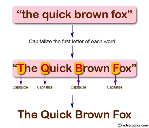 JavaScript: Capitalize the first letter of each word of a given string
