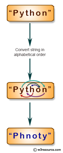 JavaScript: Convert the letters of a given string in alphabetical order