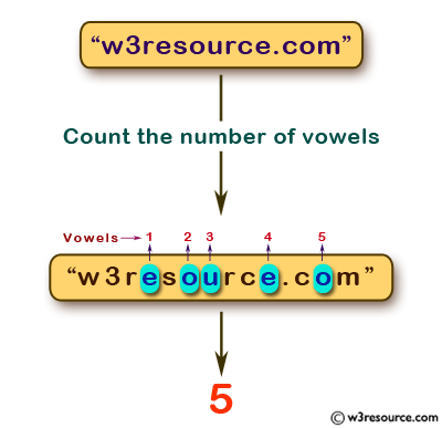 JavaScript: Count the number of vowels of a given string