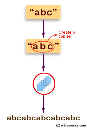 JavaScript: Create a new string of specified copies of a given string