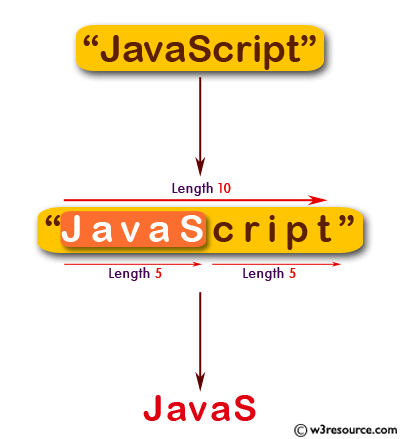 JavaScript:  Extract the first half of a string of even length