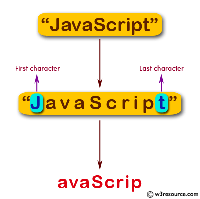 JavaScript:  Create a new string without the first and last character of a given string