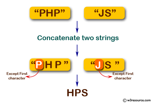 JavaScript:  Concatenate two strings except their first character