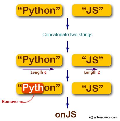 Concat Two Json Strings Javascript
