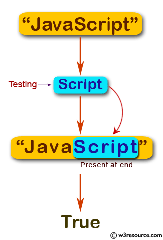 JavaScript: Test whether a string end with 'Script'