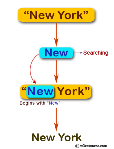 JavaScript: Display the city name if the string begins with 'Los' or 'New' otherwise return blank